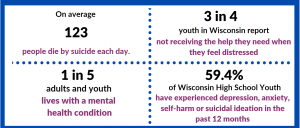 give current stats on Mental Health Crises for Youth and Adults